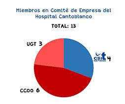 Resultados Electorales H. Cantoblanco
