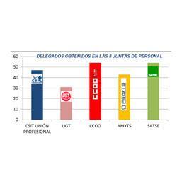 ELECCIONES SINDICALES SANIDAD 8 DE MAYO: DELEGADOS OBTENIDOS