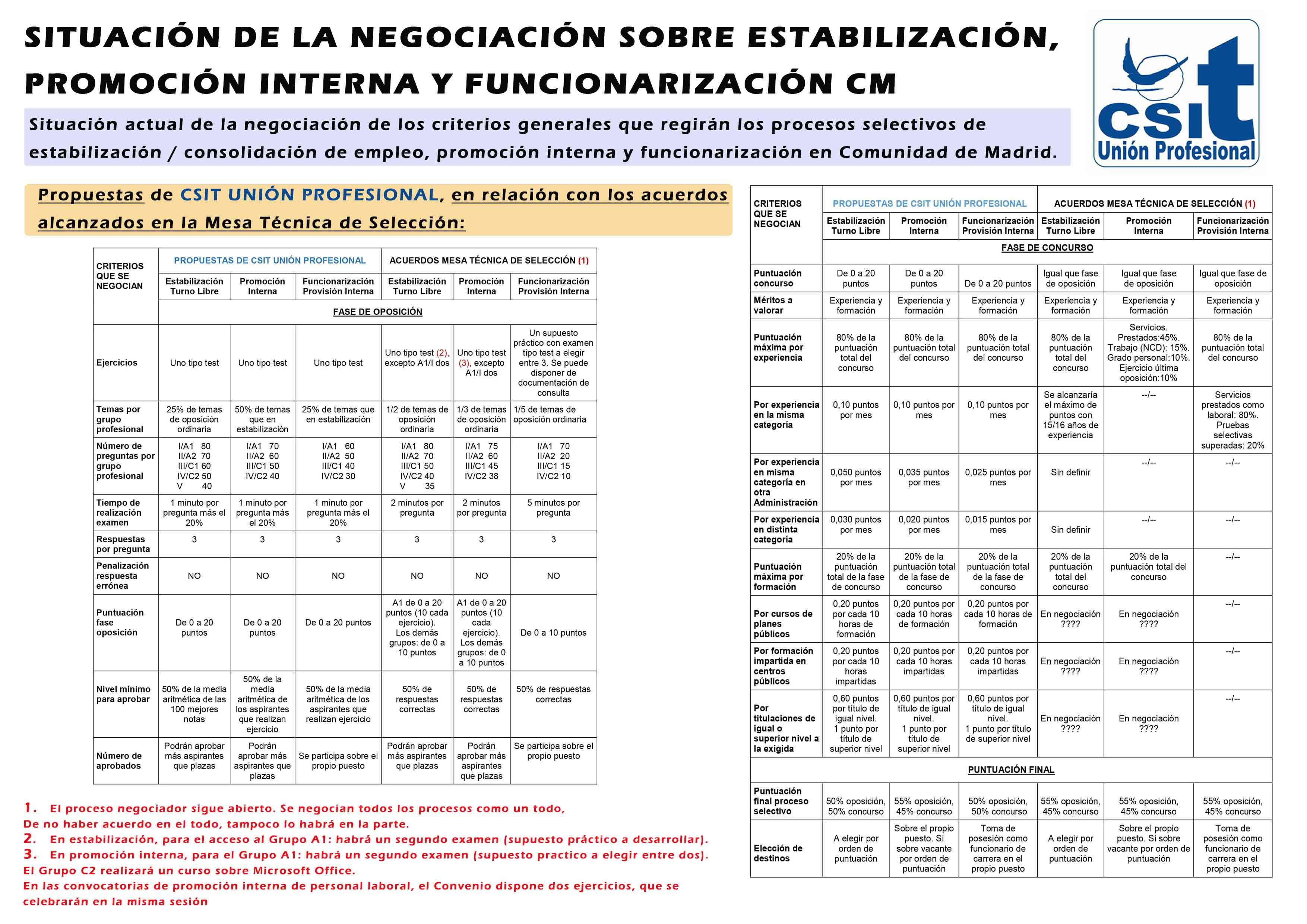 Situación de la negociación sobre estabilización, promoción interna y funcionarización