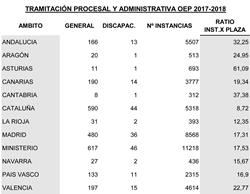 Publicados los listados provisionales de admitidos y excluidos de Tramitación Procesal y Administrativa: Ratios