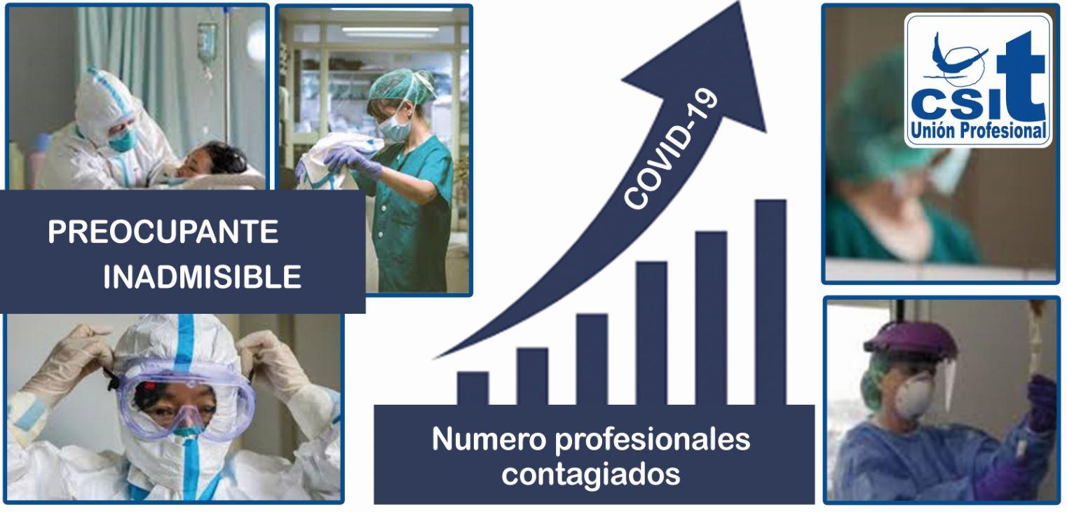 Aumento de profesionales contagiados por Covid-19